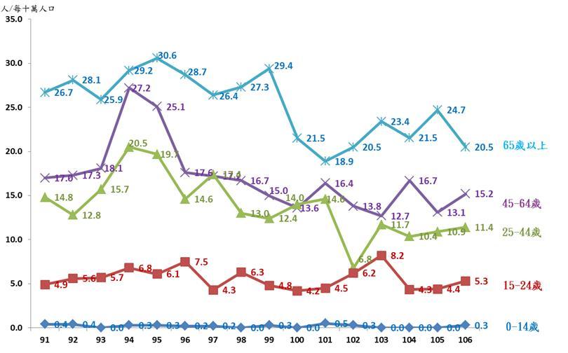 臺北市自殺死亡率變動情形-按年齡分