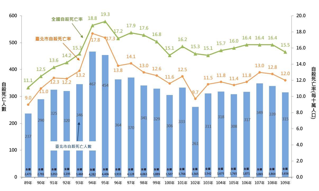圖2:臺北市與全國自殺死亡率