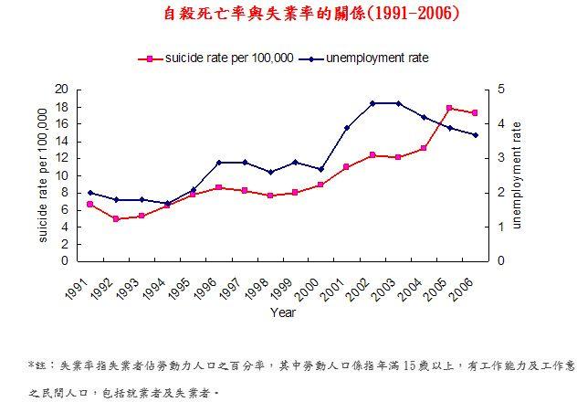 自殺死亡率與失業率的關係(1991-2006)