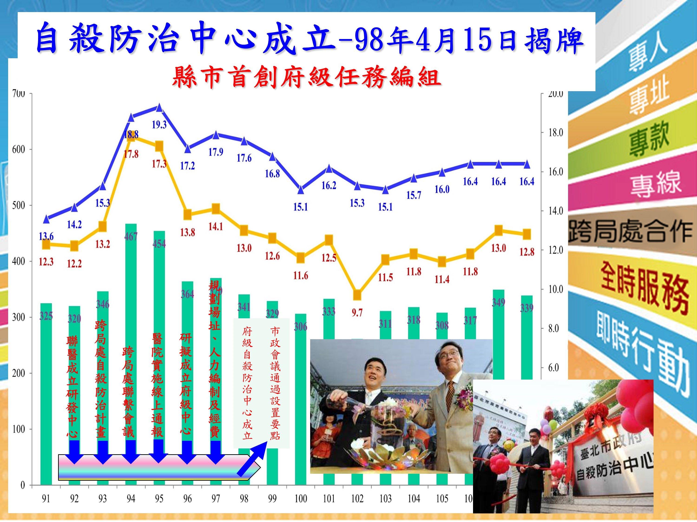臺北市與全國87年至108年自殺死亡率圖表