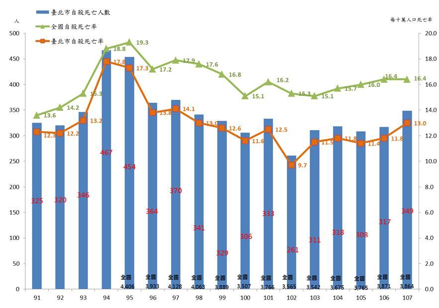 臺北市與全國91年至107年自殺死亡率圖表