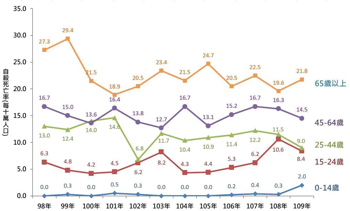 圖4:臺北市自殺死亡率變動情形-按年齡分