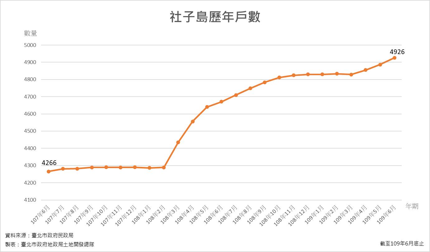 社子島歷年戶數統計