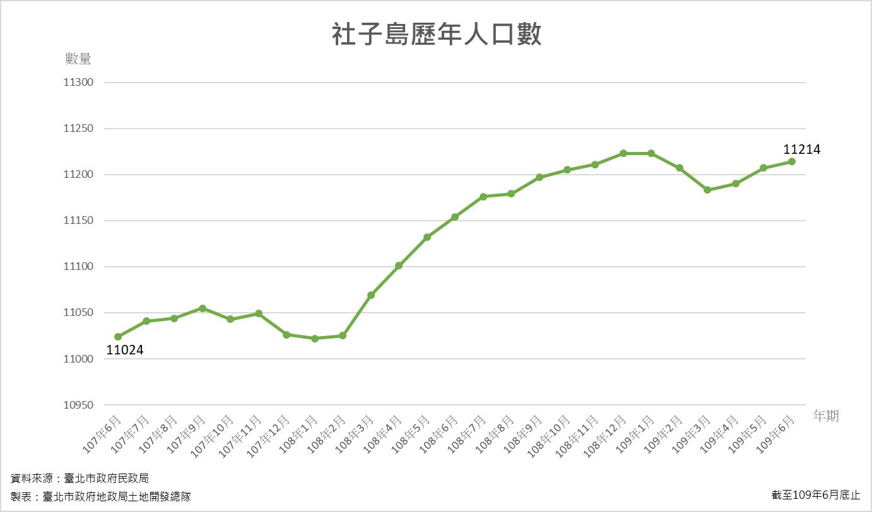 社子島歷年人口統計