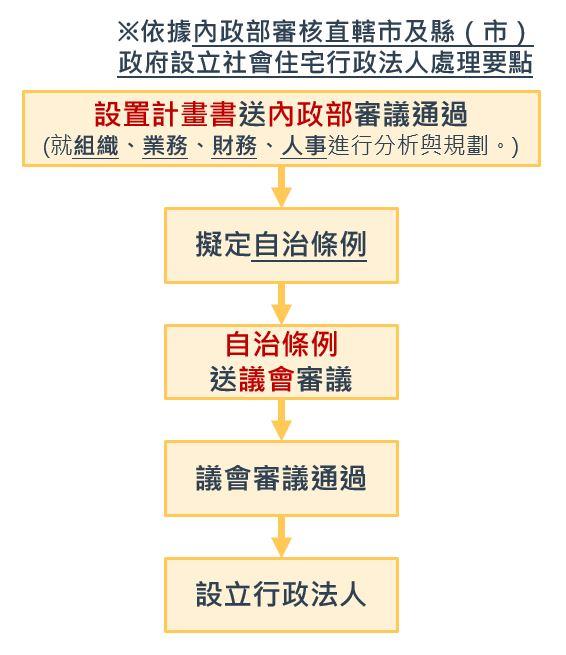 行政法人處理流程圖