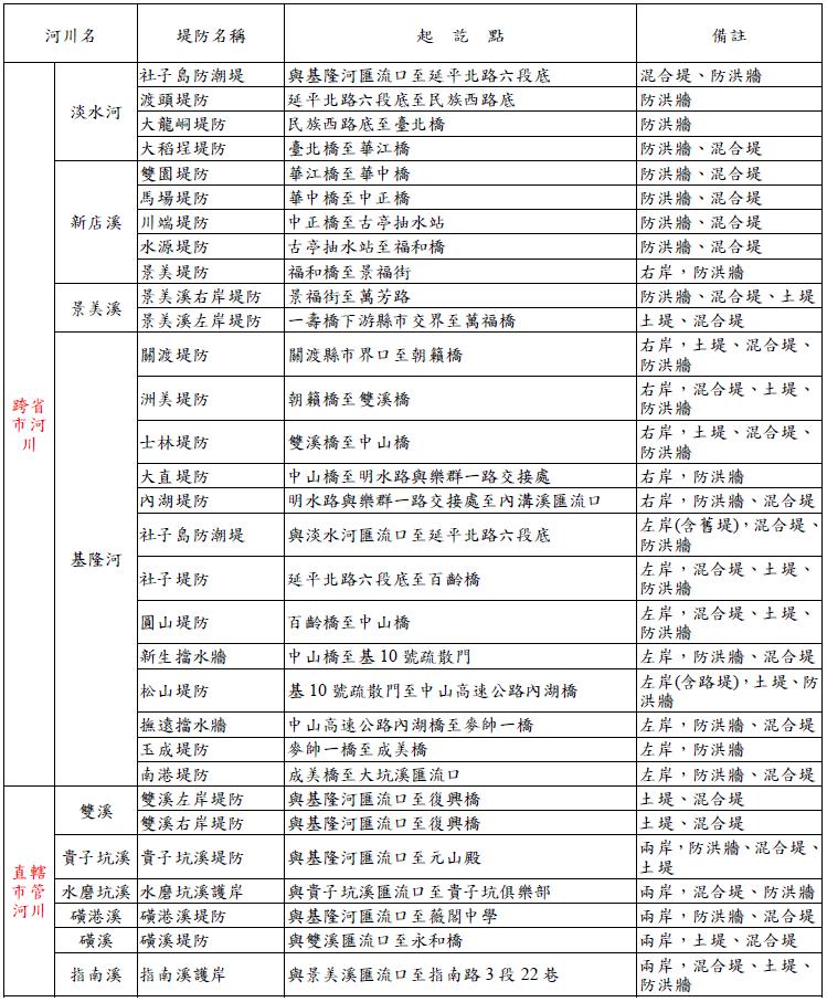 臺北市轄河川所屬堤防名稱、起迄點一覽表