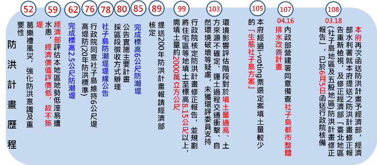 社子島開發歷程
