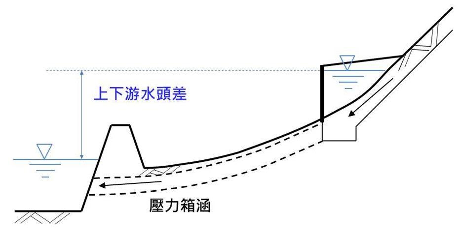 壓力箱涵剖面圖