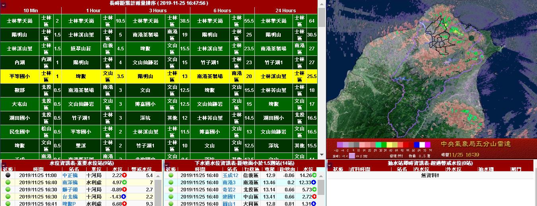 水情資訊系統畫面展示