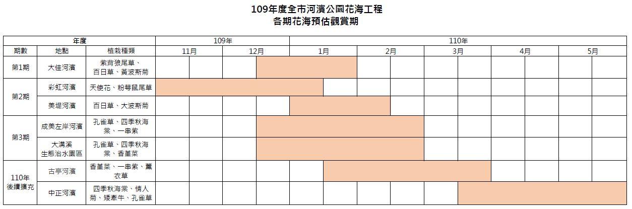 各期花海預估觀賞期