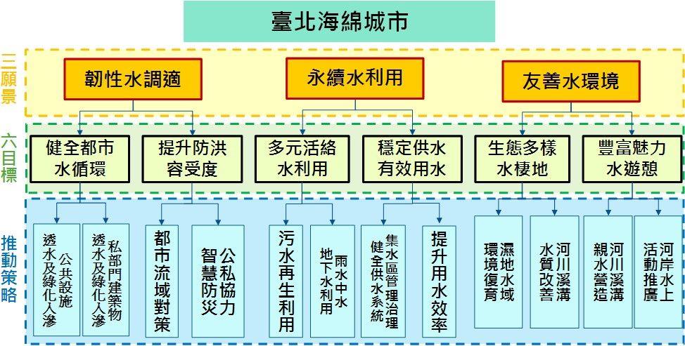 海綿城市 3大願景 6大目標 12項策略
