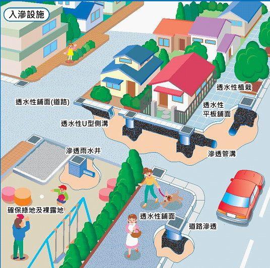 公私協力提升全市排水容受度-1
