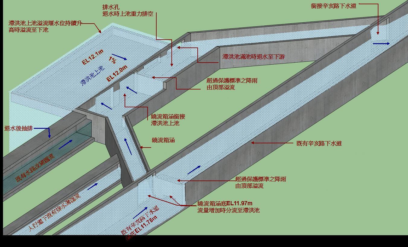 滯洪池颱洪期間滯洪示意圖(超過保護標準)
