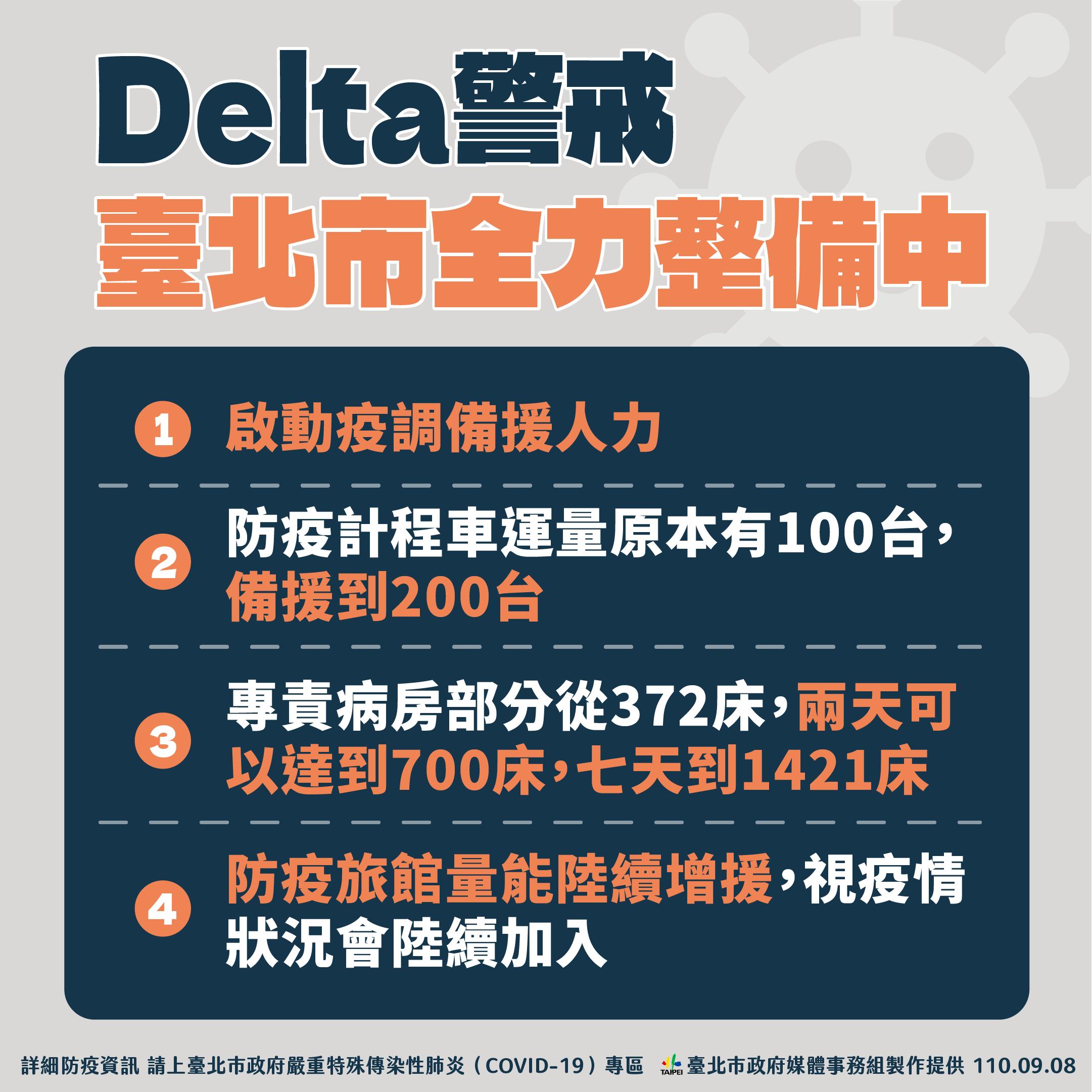 Delta警戒 臺北市全力整備