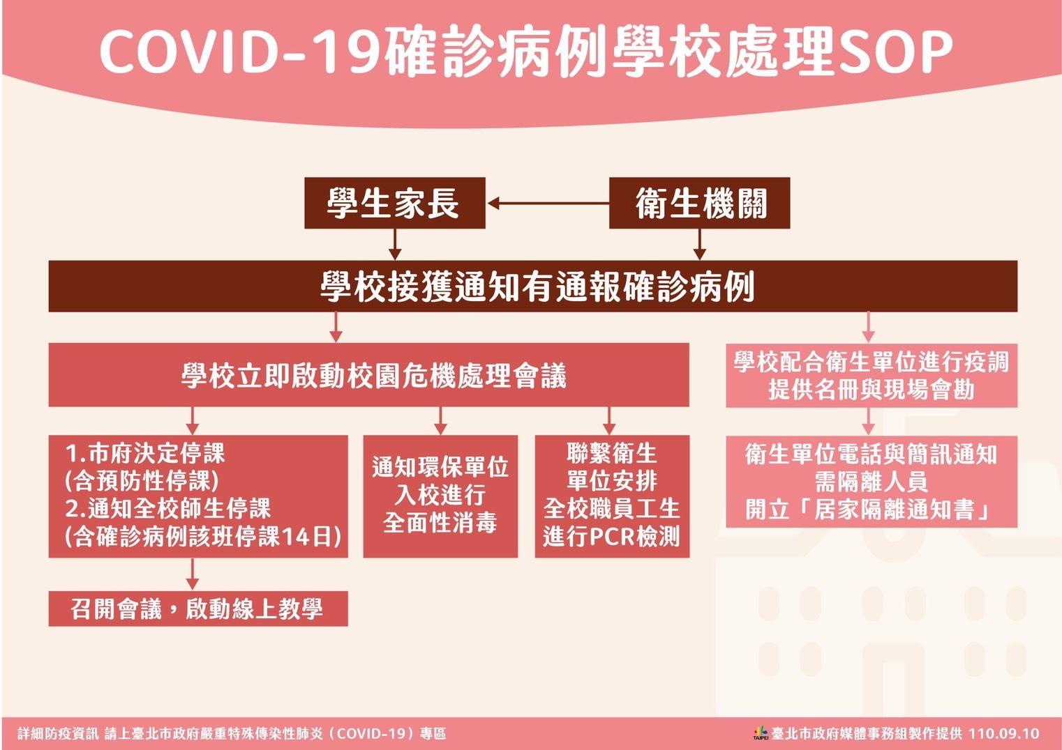 COVID-19確診病例學校處理SOP
