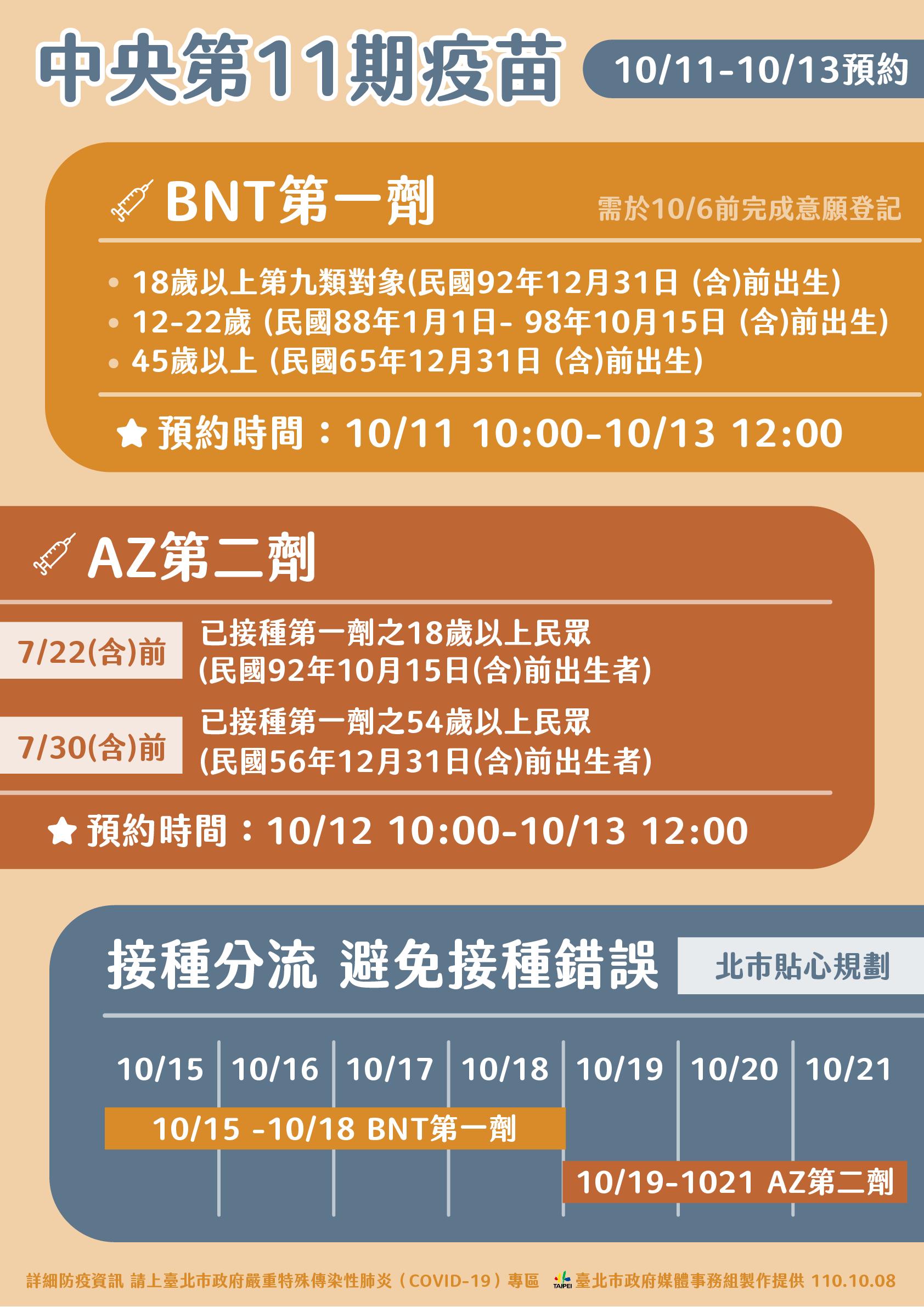 中央第11期疫苗 10/11-10/13預約