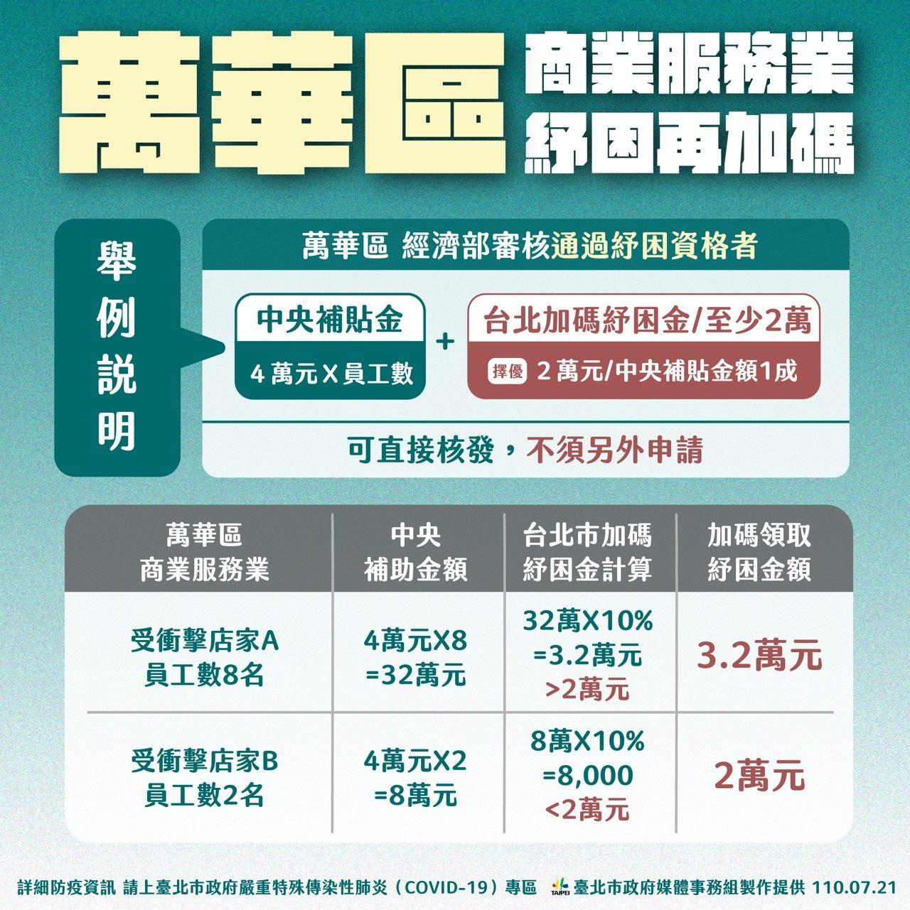 萬華區 商業服務業紓困再加碼