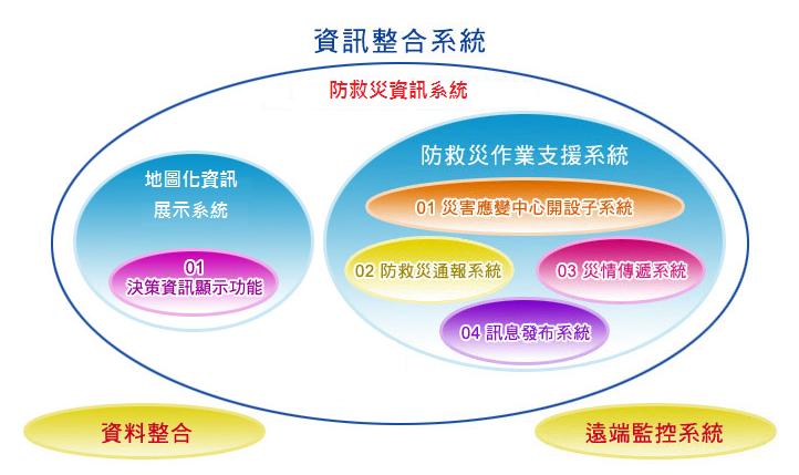 資訊整合系統說明
