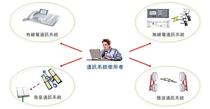 通訊設備系統示意圖