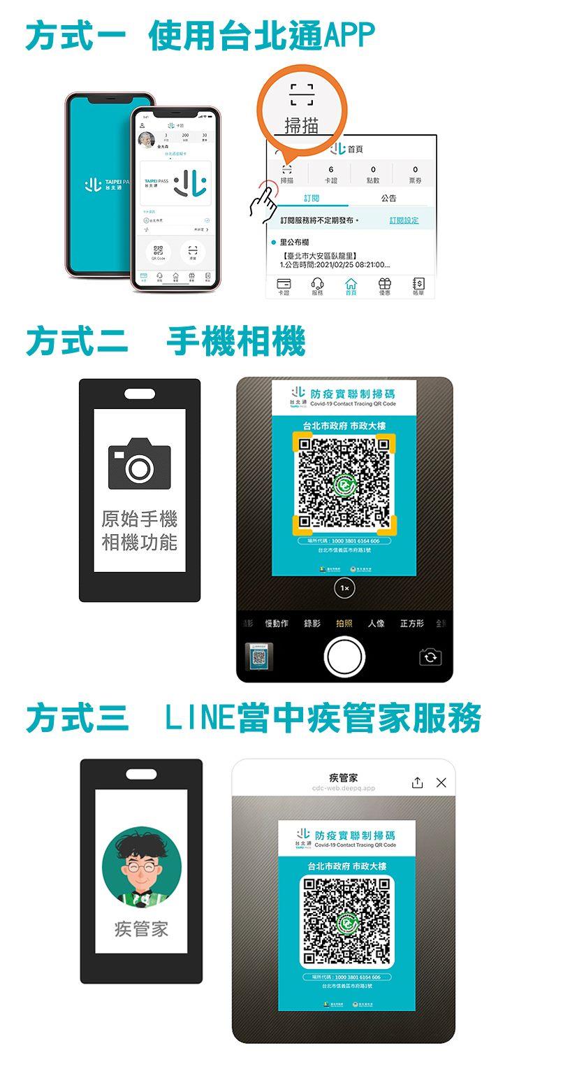 提供多種方式掃描QRcode:台北通APP、手機相機、Line當中的疾管家