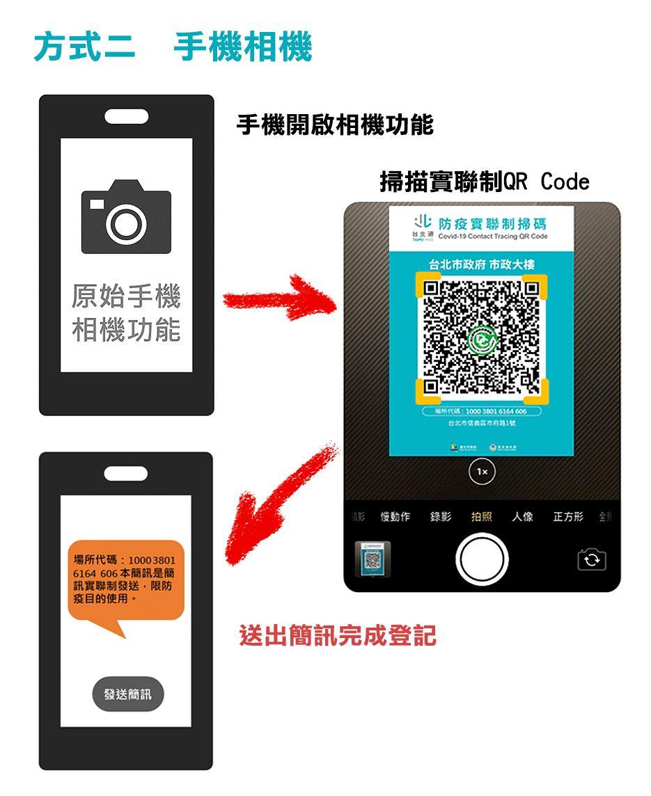方式二:手機相機,打開手機相機,對準QR Code進行掃碼,出現簡訊文字後,<br>確認無誤,送出簡訊登記